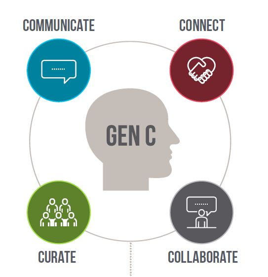 Gen C:  Communicate, Connect, Curate, Collaborate