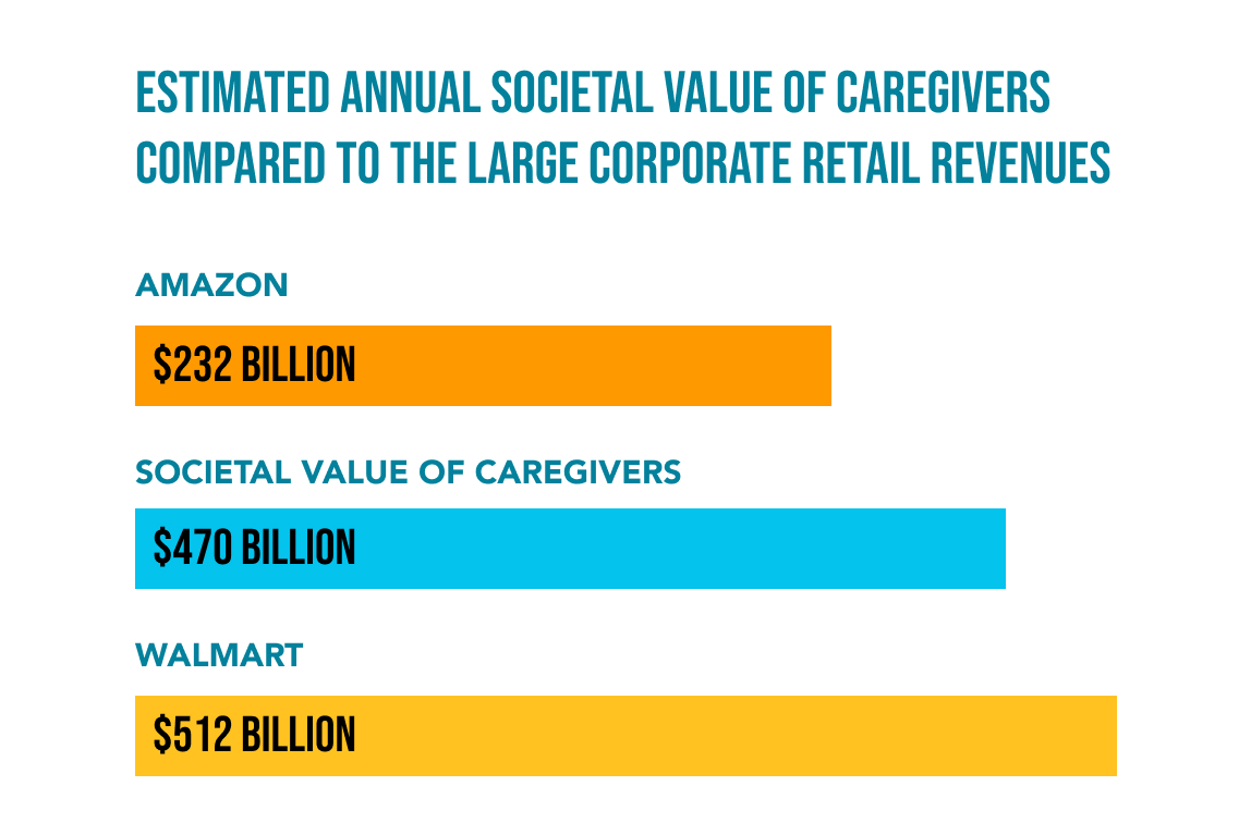 A chart of estimated value of caregivers compared to corporate retail revenues