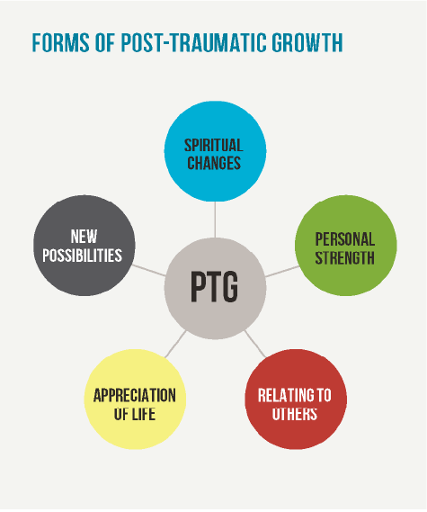 image displaying forms of post traumatic growth