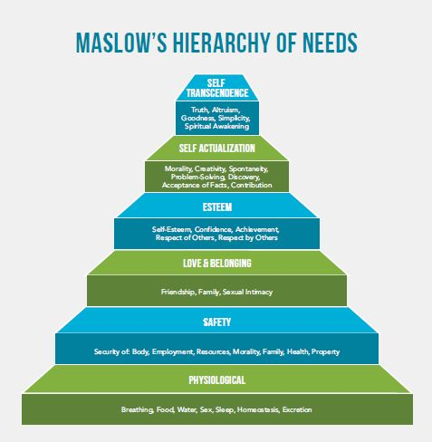Image depicting Maslow's Hierarchy of Needs Pyramid