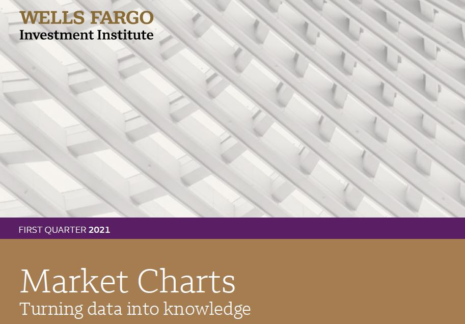Image of the cover of Wells Fargo Investment Institute Market Charts