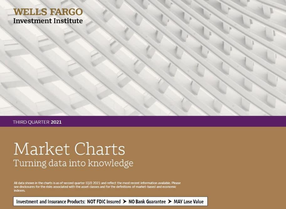 cover image of Q3 Market Charts